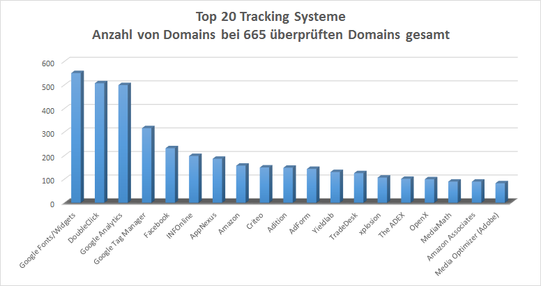 Tracking Systeme Top 20 Anzahl