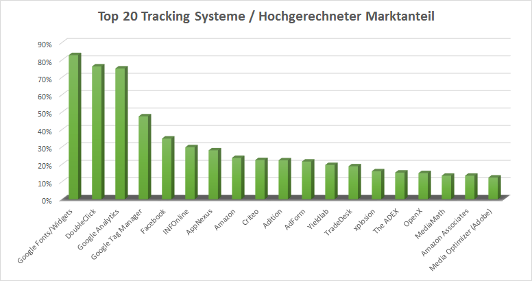 Tracking Systeme Top 20 Marktanteil